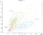 Analyse morphologique des cellules (taille et structure)